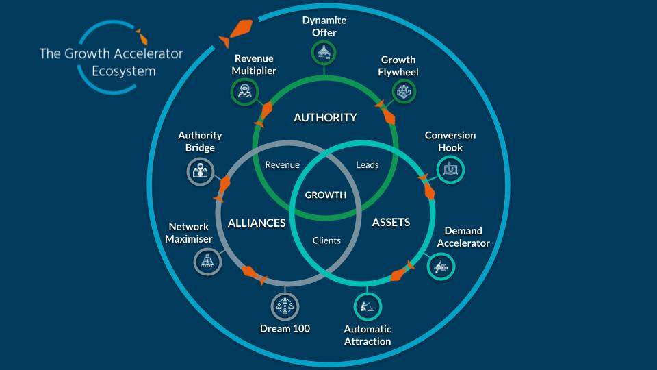 The Growth Accelerator Ecosystem - Think Like a Fish